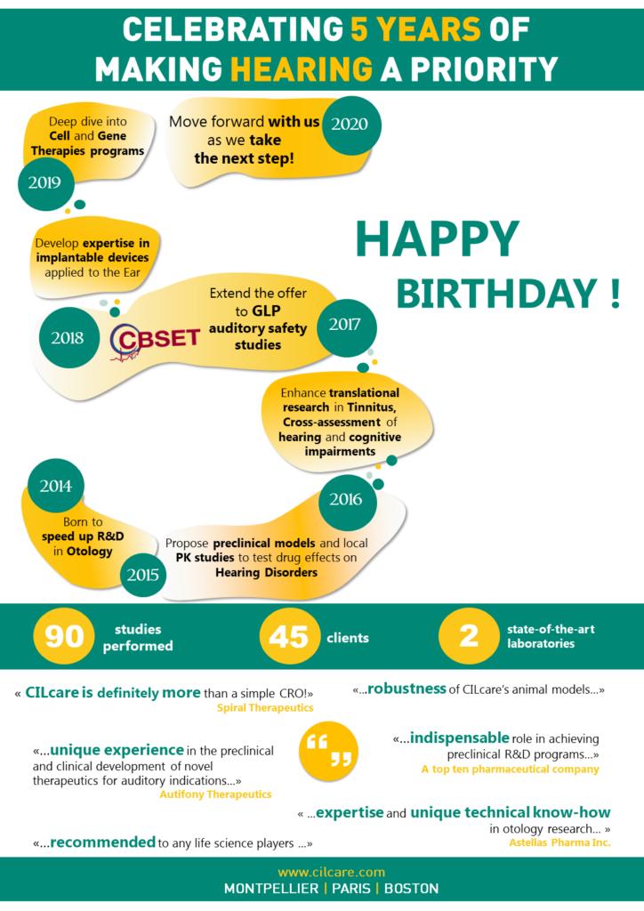 infographic anniversary